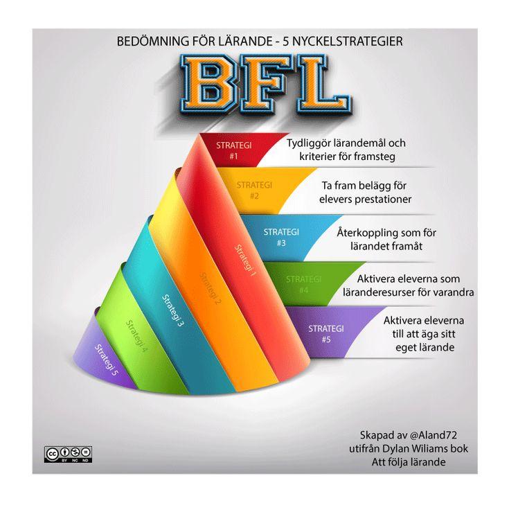 BFL 5 strategier