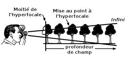 Explication schéma de l'hyperfocale - mise au point profondeur de champ