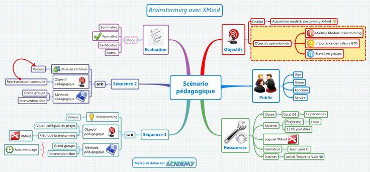 Mindmapping pour Formateurs : un scénario pédagogique avecXMind