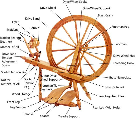 parts of a spinning wheel