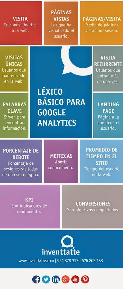 Léxico básico para Google Analytics