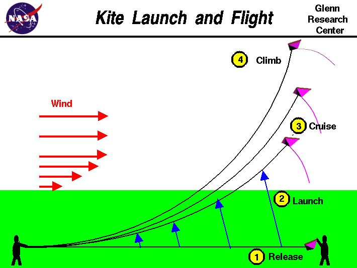 physics behind paper airplane Paper airplanes are the simplest aircraft to build and fly, and students can learn the basics of aircraft motion by flying paper airplanes.