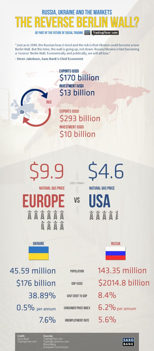An infographic showcasing the financial implications connected to the Ukraine/Russia crisis.