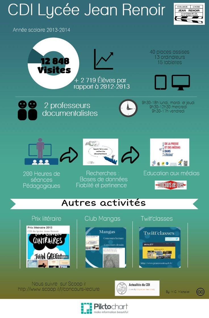 CDI Lycée Jean Renoir   Piktochart Infographic Editor