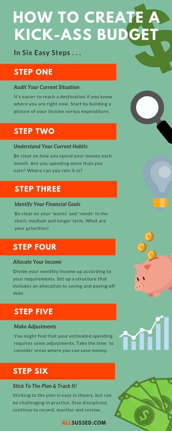 How To Create A Budget That Works – Debt Payoff