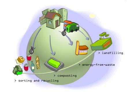 waste-management1.jpg (454×331)