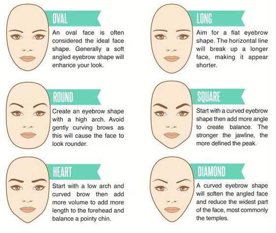 Think about your face shape. | 16 Eyebrow Diagrams That Will Explain Everything To You