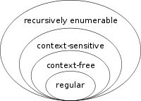 Theory of computation - Wikipedia
