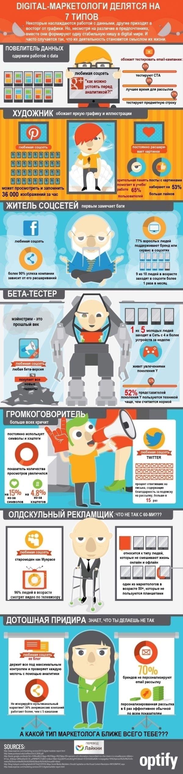 http://statictab.com/yxxo9wo Инфографика: 7 типов digital-маркетологов