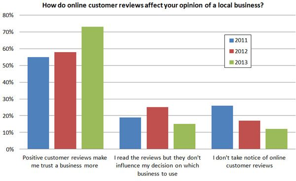 Do you think people trust #onlinereviews? We KNOW they do. #PositiveReviews can bring you more #business! #onlinereputation #trust of #reviews www.searchcontrol.com