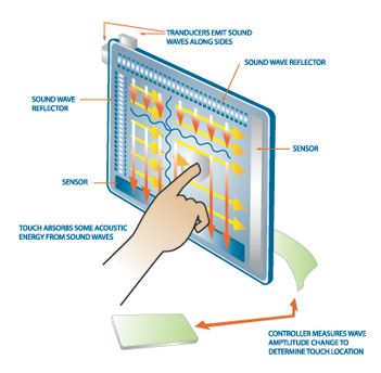 Touch screen technology : How it works