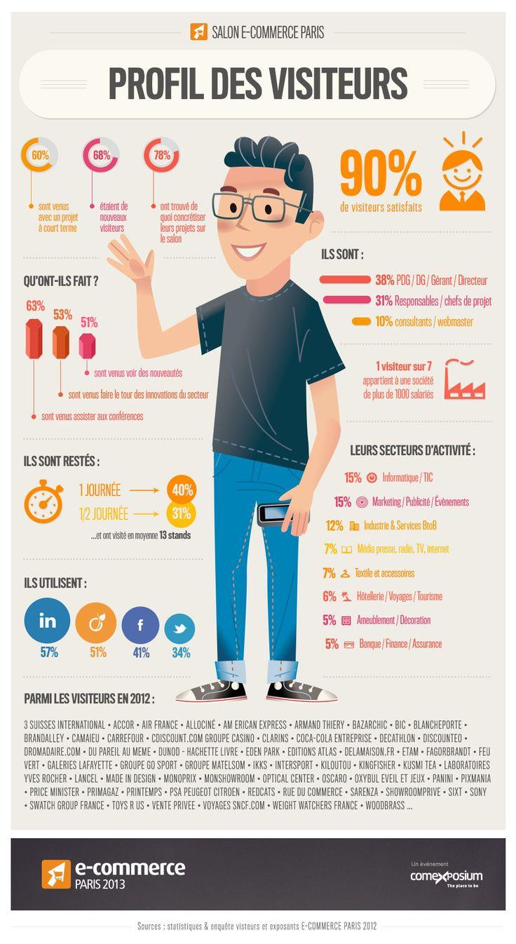 Infographie visiteur du salon E-Commerce Paris 2012