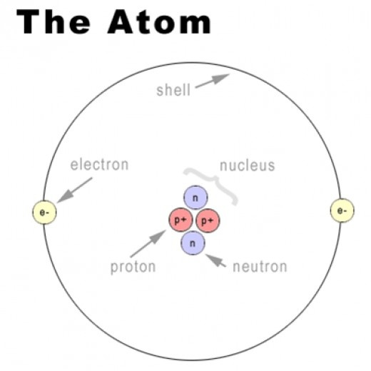 1000  images about learning about atoms on pinterest