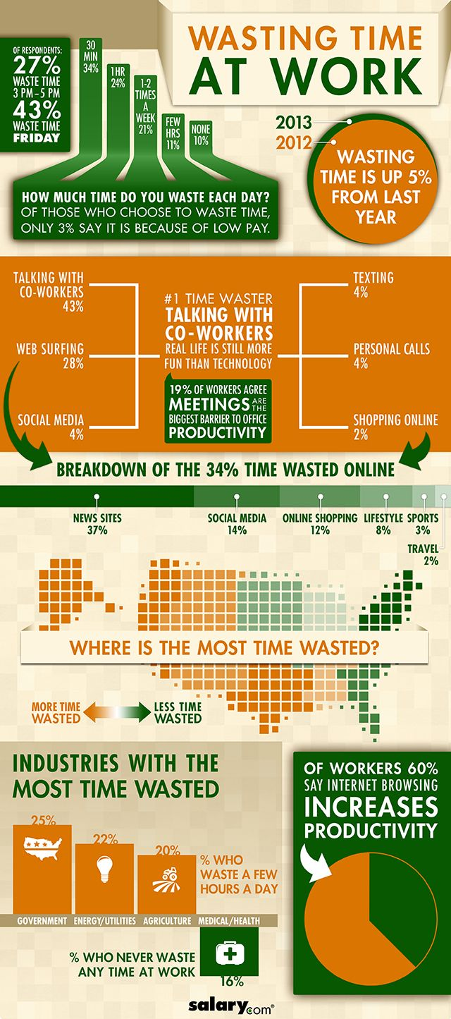 #Business #Infographics - Wasting Time At Work #Infografia