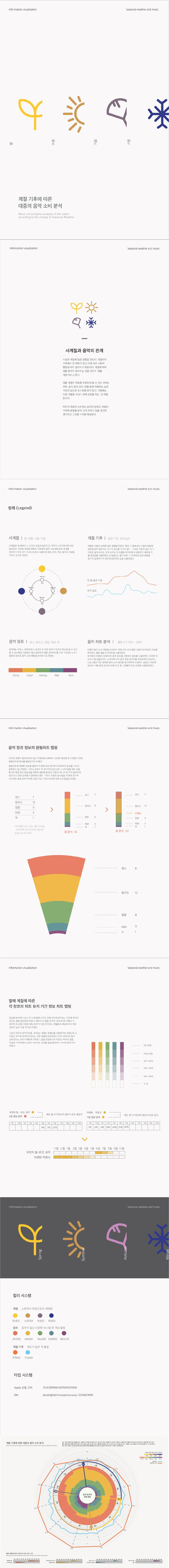계절 기후에 따른 대중의 음악 소비 분석