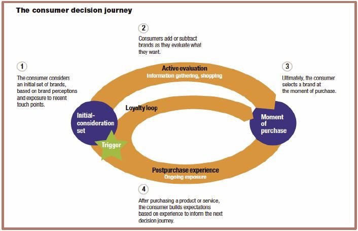A graphic illustrating the consumer decision journey from consideration to purchase.