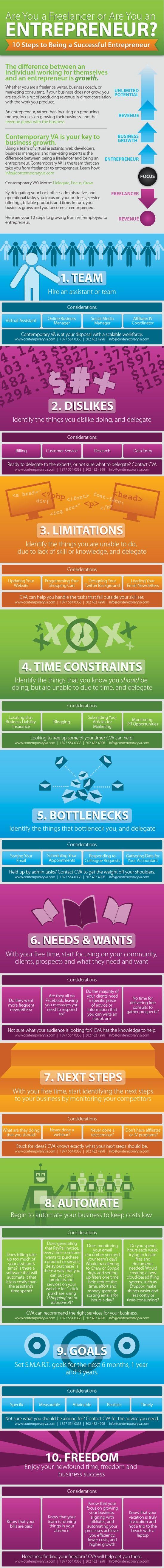 Are you a freelancer or are you an entrepreneur? 10 Steps #infografia #infographic