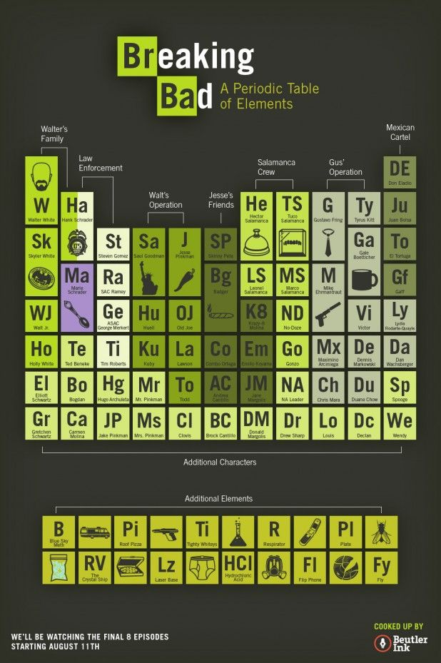 Infographic breaking bad periodic table breaking bad infographic breaking bad periodic table breaking bad periodic table and tvs urtaz Gallery
