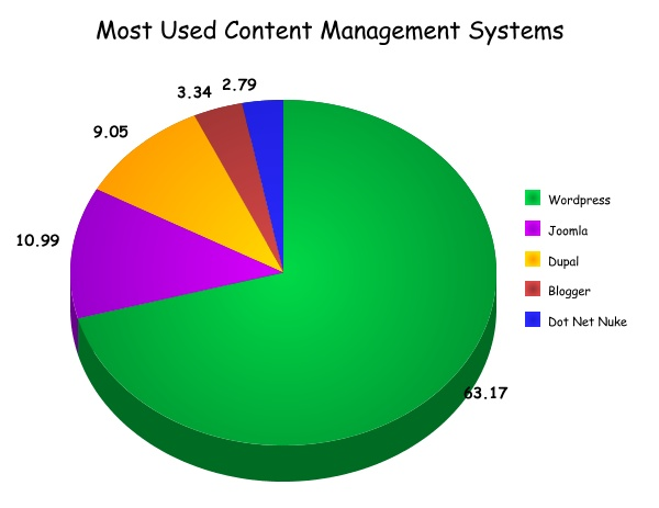 Most Used Content Management Systems ...