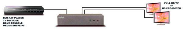 SPLITTER AUDIO/VIDEO UHD HDMI SPLIT 812 MARMITEK Divisore HDMI con auto-scaling e supporto 4K UHD - 1 ingresso/ 2 uscite.  Split 812 UHD Marmitek è adatto per 4k2k Ultra HD, 1080p Full HD e tutti i formati 3D, e supporta l'Alta Definizione 7.1CH LPCM, Dolby True HD e DTS-HD Master Audio. http://www.nicoshop.com/marmitek-connetti-splitter-hdmi.html#5