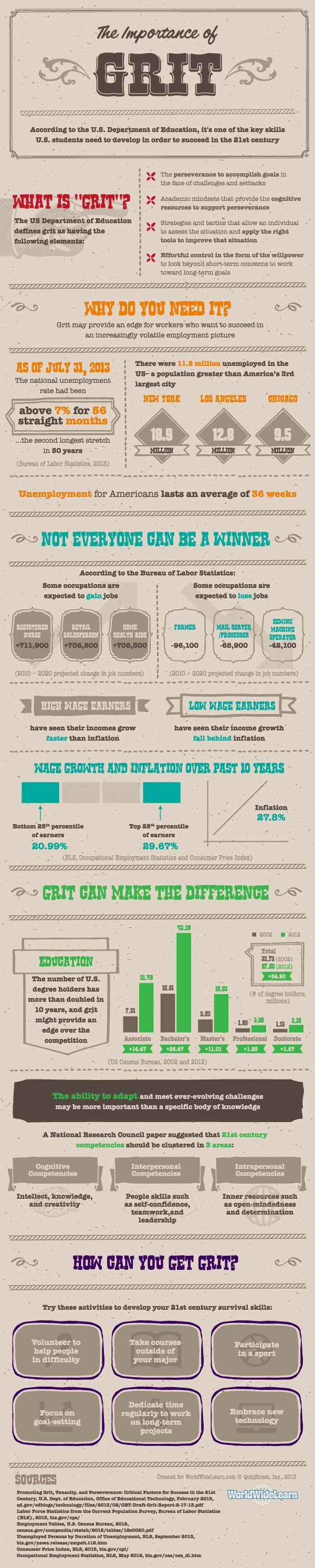 La importancia de la determinación y la capacidad de adaptación será básica en el siglo XXI Via The Importance of #Grit in #Students #Infographic | #Learning Infographicse-Learning Infographics
