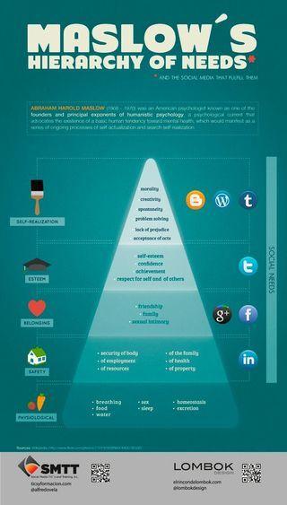 La piramide di maslow #smm