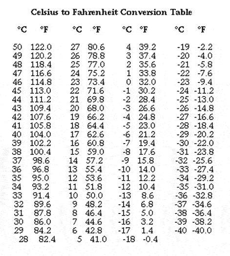 celcius to farenheit chart