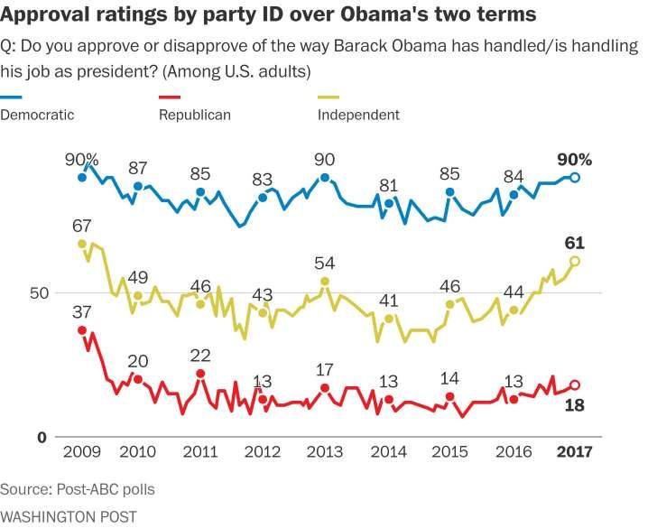 Obama climbs to 60 percent approval in final presidential approval rating, Post-ABC poll finds