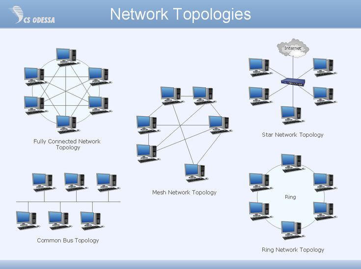 Best Computer Networks Images On   Computer Science