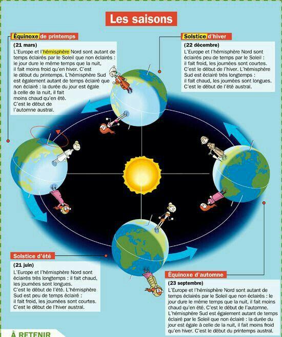 les saisons de Terre - affiche - unité de l'espace - 6e année