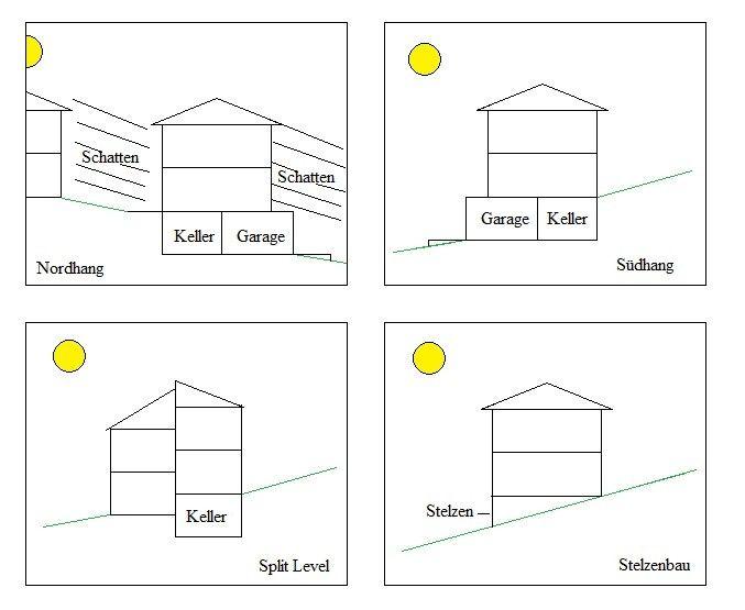 die besten 17 ideen zu haus am hang auf pinterest au entreppe bauen weingut polz und. Black Bedroom Furniture Sets. Home Design Ideas