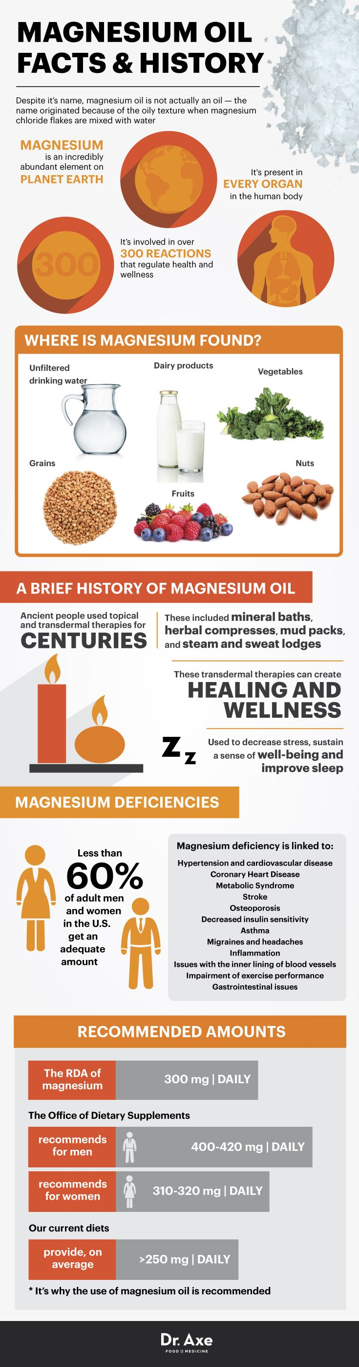 Magnesium oil facts - Dr. Axe http://www.draxe.com #health #holistic #natural #detox