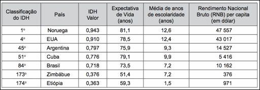 CANTINHO + SABER: Índice de Desenvolvimento Humano (IDH) - 11 Exercícios com gabarito