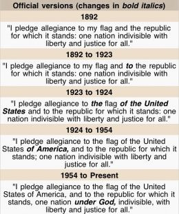 "How the Pledge of Allegiance has changed over the years.  In 1954, in response to the Communist threat of the times, President Eisenhower encouraged Congress to add the words ""under God,"" creating the 31-word pledge we say today.."
