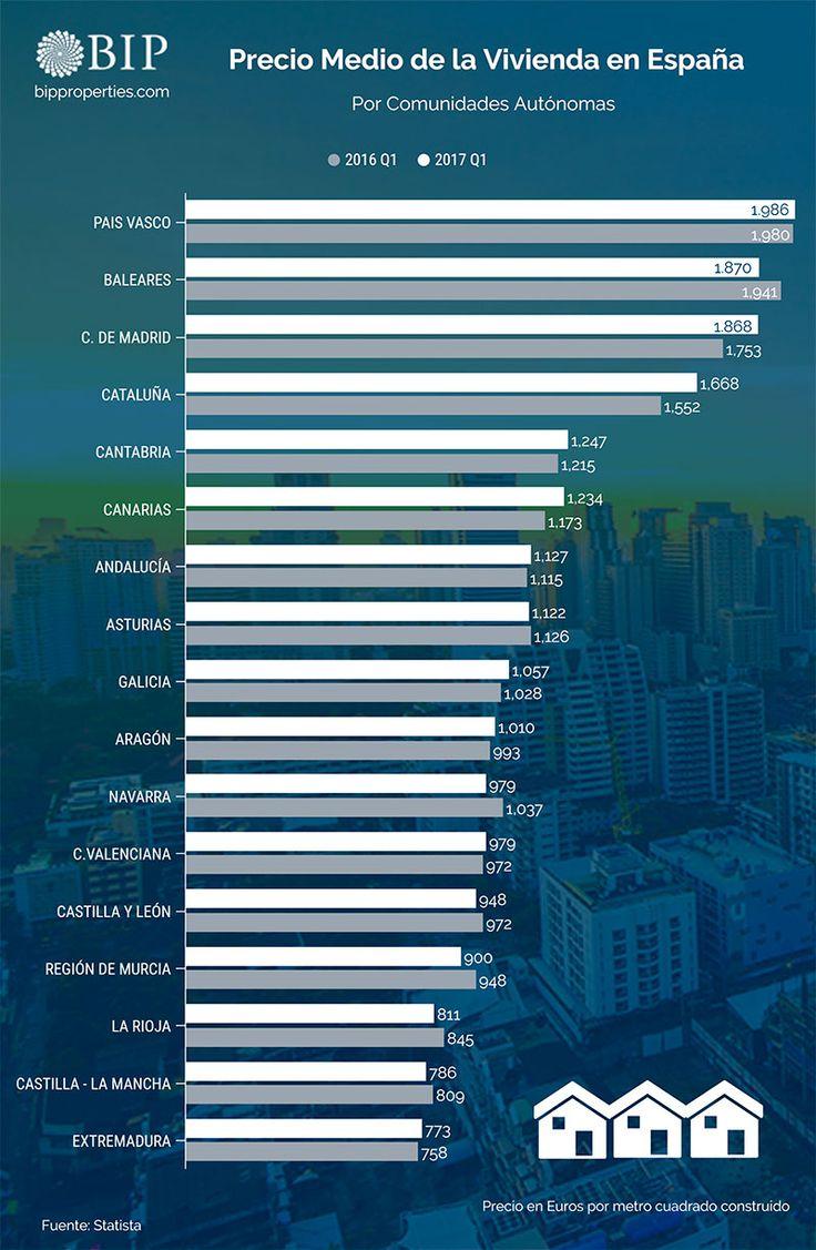 Precio medio de la vivienda en España por Comunidades Autónomas. Comparativa entre el primer cuatrimestre del 2016 y el primer cuatrimestre del 2017.