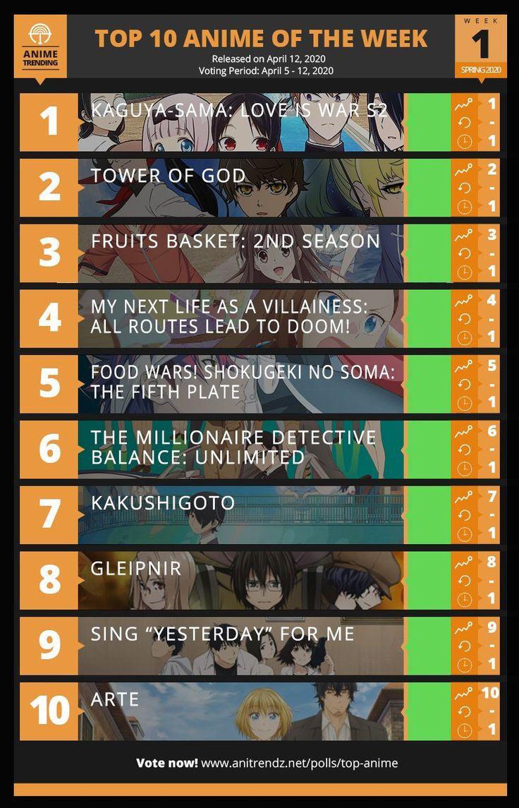 Anime Trending on Twitter in 2020 Anime, Anime release