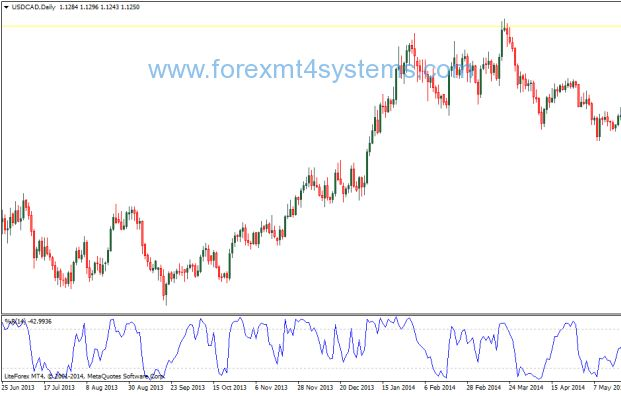 Forex Williams Percent Range Indicator Percents Free