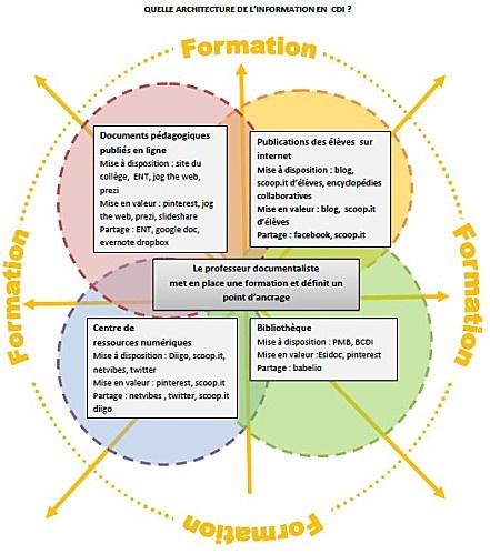 MES DOCS DE DOC -  L'architecture de l'information en  CDI (2) ----   Activité du prof doc en lien avec le numérique. Voir aussi le travail collaboratif sur le tableau  Architecture de l'information au CDI : Ecosystème de veille et présence numérique des CDI