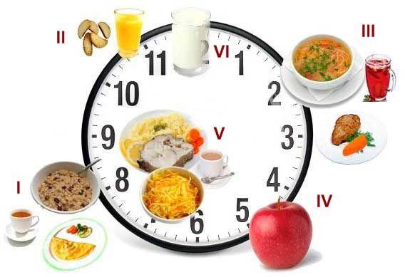 Необходимая диета после удаления желчного пузыря, холецистэктомии. После удаления, функцию берут протоки, главная рекомендация – частое дробное питание.