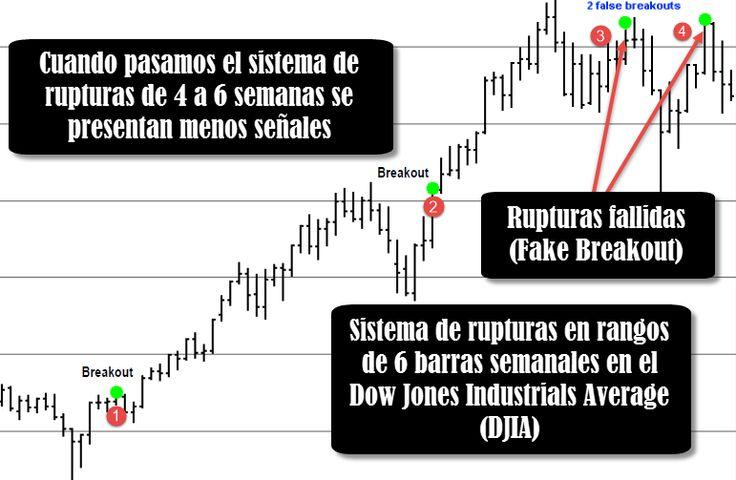 Operando rupturas en el Dow Jones #futuros #trading