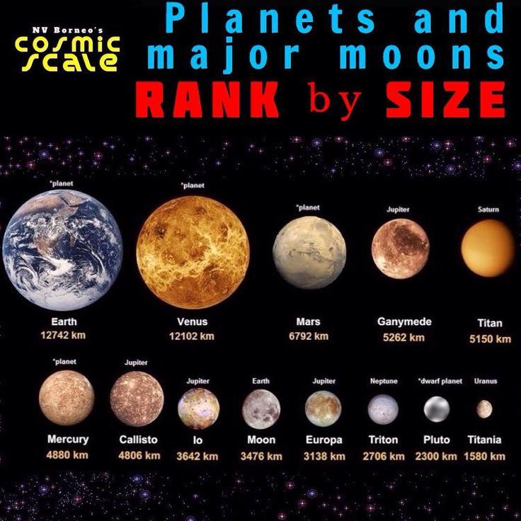 which dwarf planets have moons - 750×563