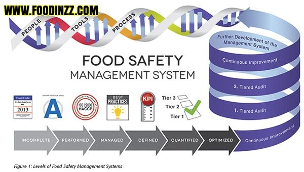 The food safety is a global concern and public health is a sensitive subject having far impact on trade and business. The safe food manufacturing conditions and random sampling of final products have depended regulator and industry. http://www.foodinzz.com