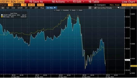 #JPY dragged lower by Nikkei volatility
