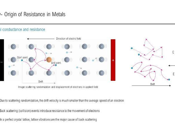 Superconducting Metals- PPT, worksheet and answers   Chemistry