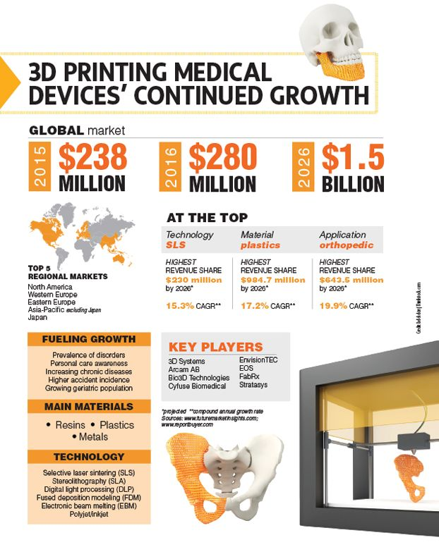 3D printing medical devices' continued growth