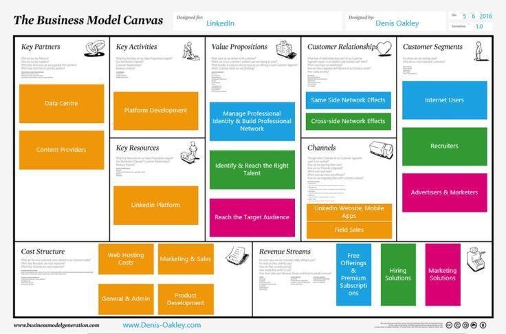 Linkedin Business Model Canvas Business Model Guruemailtwitter