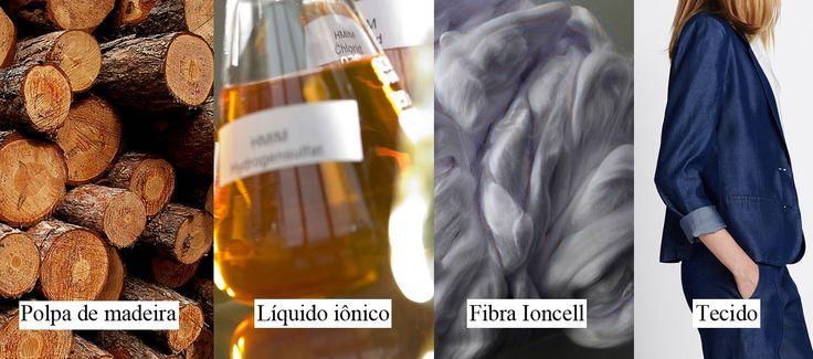 Líquido iônico : Nova tecnologia para fabricar tecidos sustentáveis de alta qualidade stylo urbano #sustentabilidade #moda #tecnologia