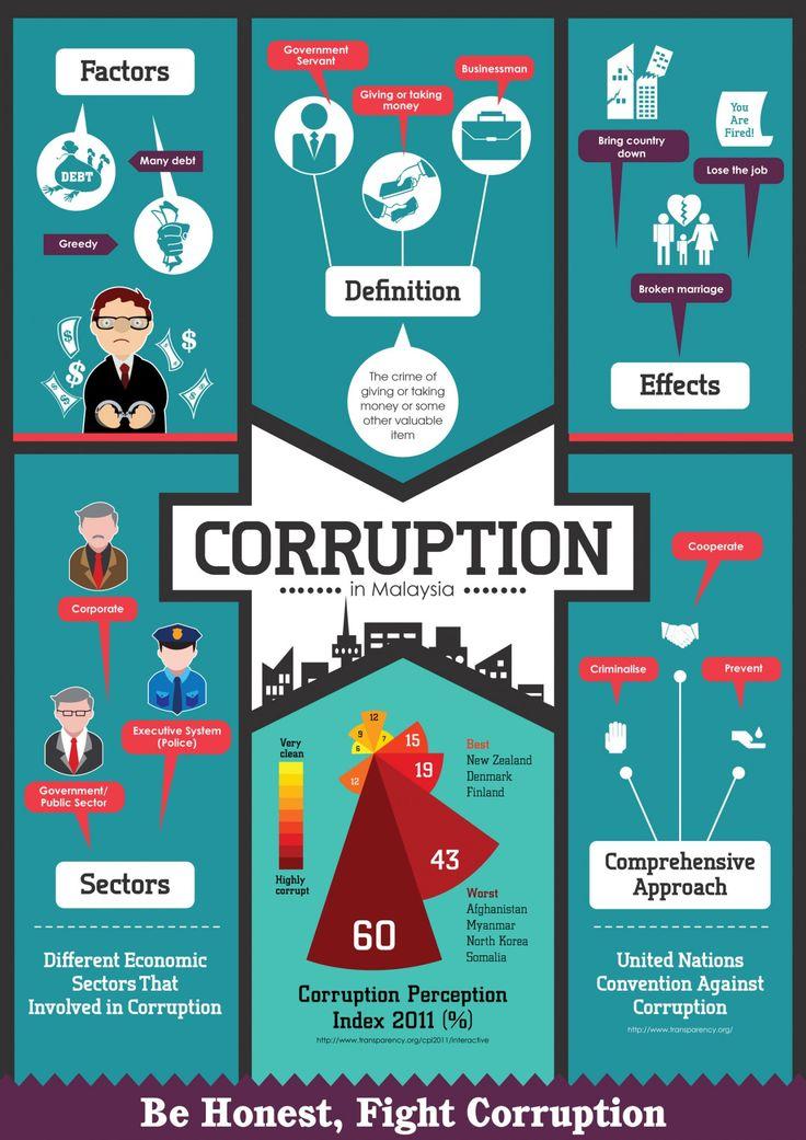 Corruption in Malaysia.