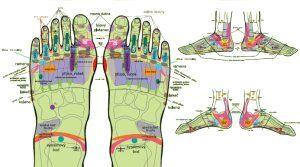 Reflexná masáž chodidiel