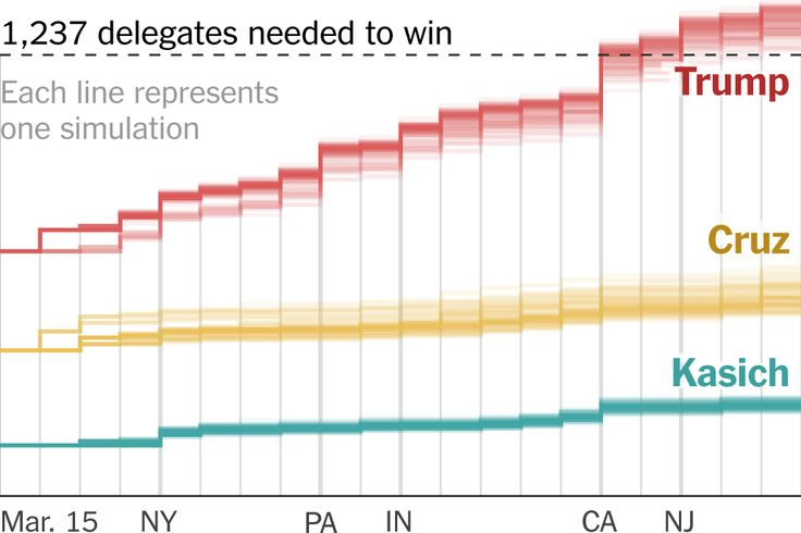 An interactive delegate calculator that lets you simulate how the 2016 Republican nomination could unfold.